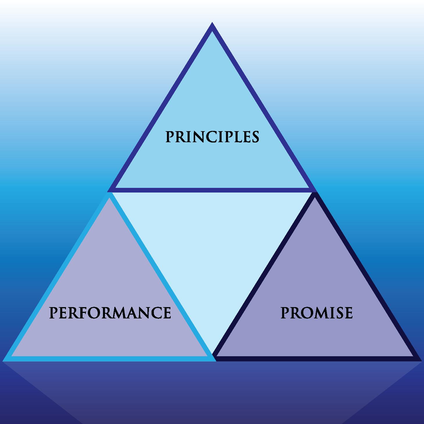 Brand Identity Pyramid 1