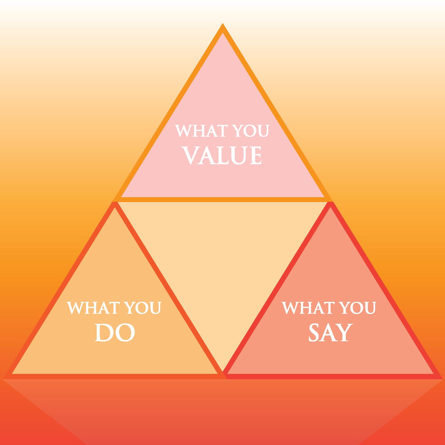 Brand Identity Pyramid 2