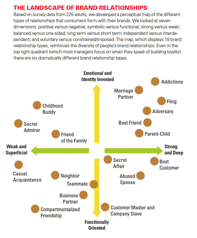 Another study conducted by Susan Fournier, et al. Map of Brand Relationship types. (click image to see related article)