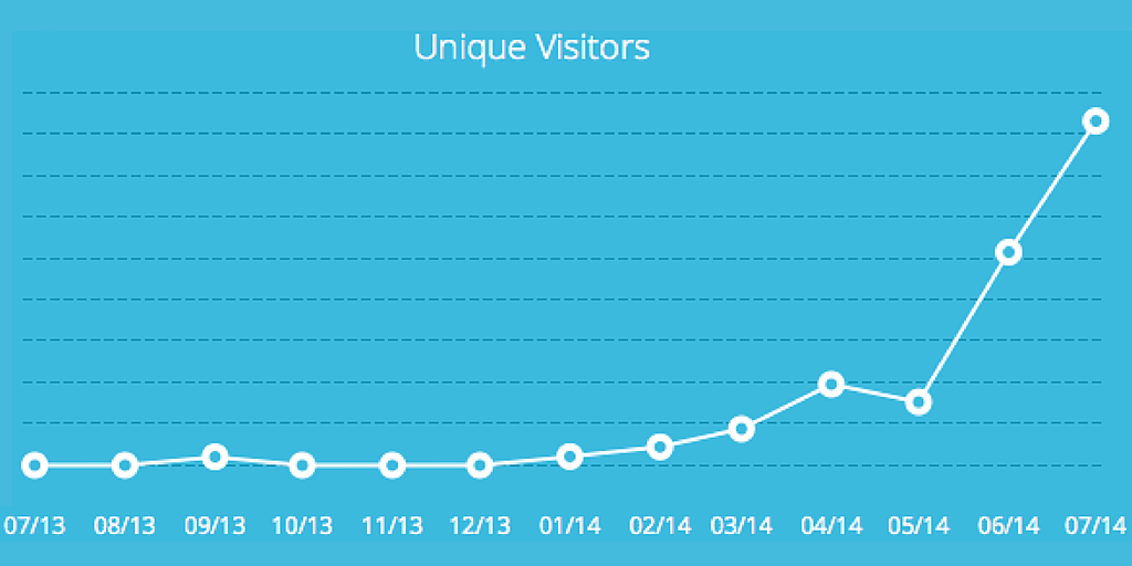 blog.capterra.com Unique Visitors