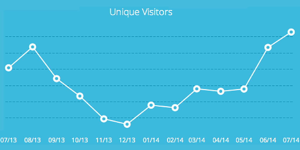 capterra.com Unique Visitors