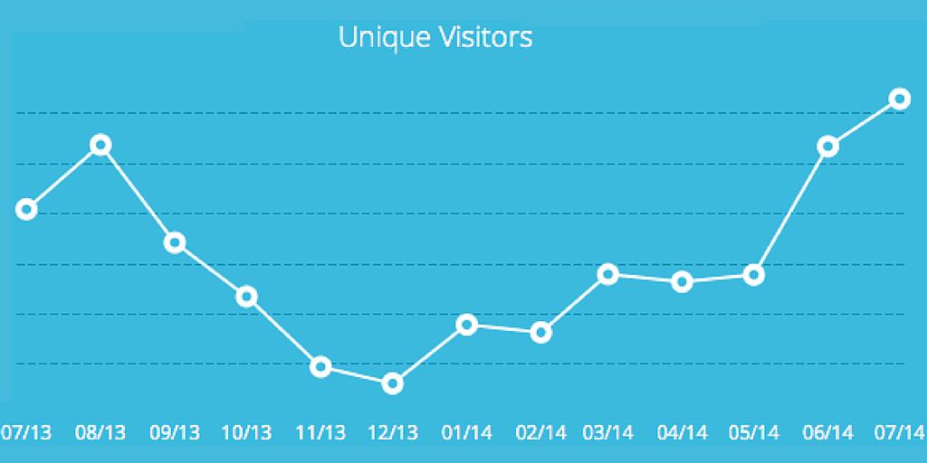 capterra.com Unique Visitors