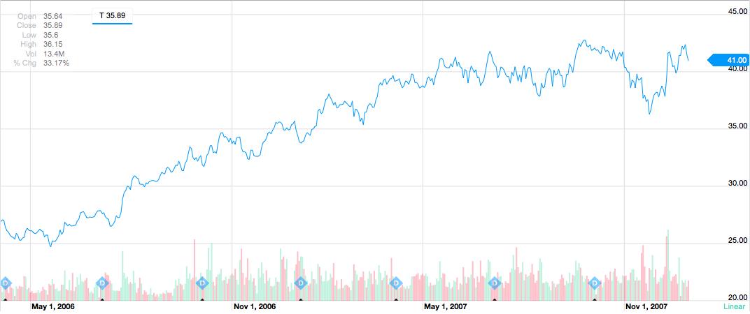 AT&T Stock Climb