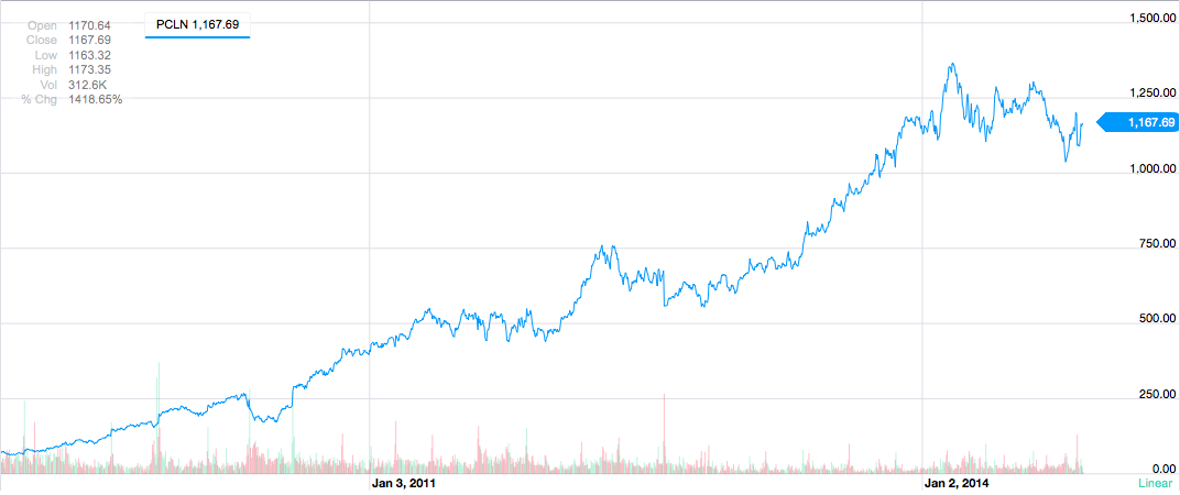 Priceline Stock Climb