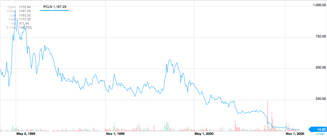 Priceline Stock Dive